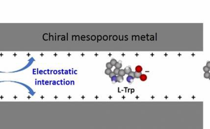 Molécules chirales : séparer l'inséparable